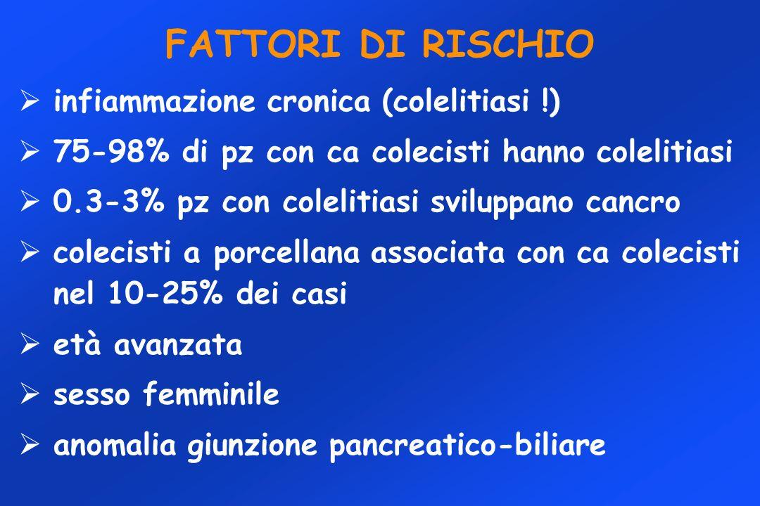 FATTORI DI RISCHIO infiammazione cronica (colelitiasi !) 75-98% di pz con ca colecisti hanno colelitiasi 0.3-3% pz con colelitiasi sviluppano cancro c