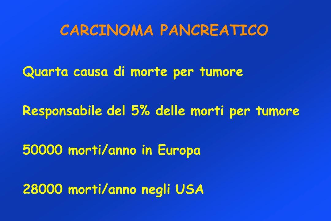 CARCINOMA PANCREATICO Quarta causa di morte per tumore Responsabile del 5% delle morti per tumore 50000 morti/anno in Europa 28000 morti/anno negli USA
