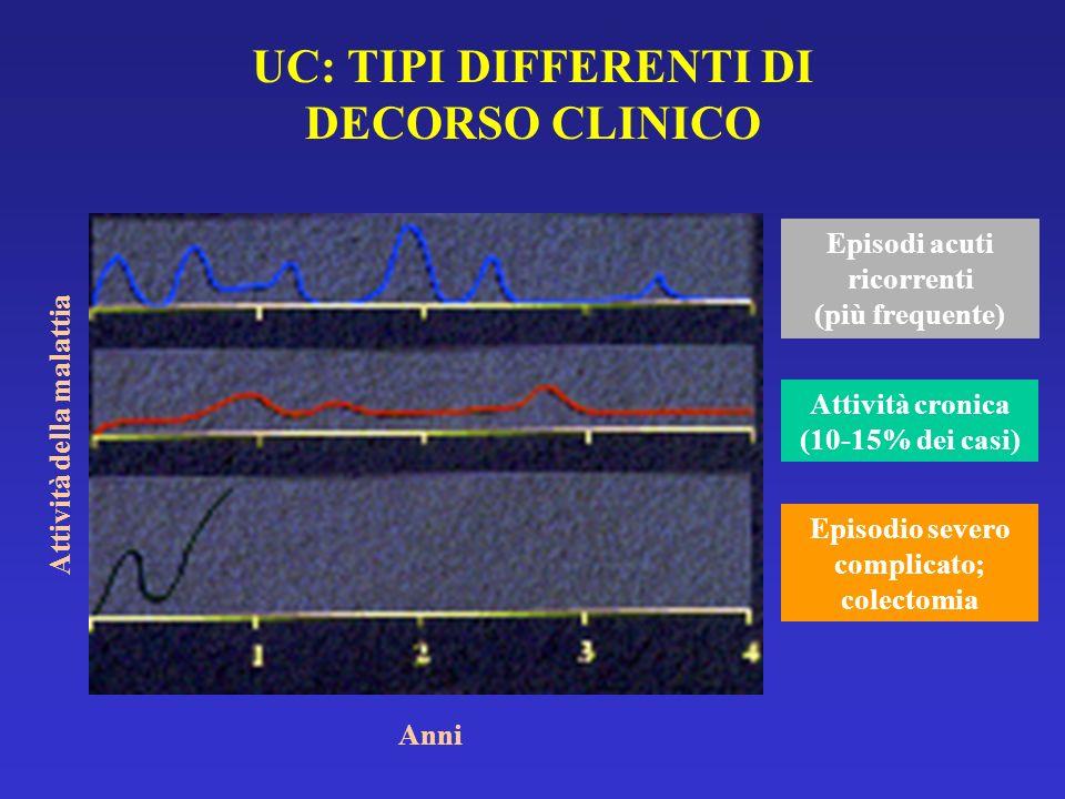 UC: TIPI DIFFERENTI DI DECORSO CLINICO Anni Attività della malattia Episodi acuti ricorrenti (più frequente) Attività cronica (10-15% dei casi) Episod