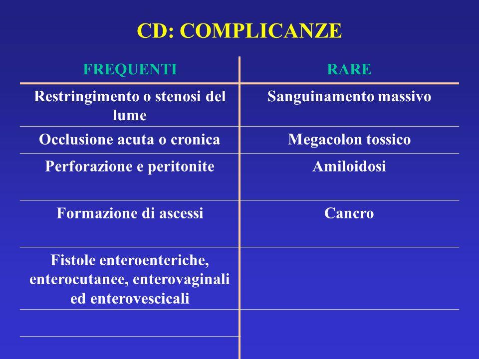 CD: COMPLICANZE FREQUENTIRARE Restringimento o stenosi del lume Sanguinamento massivo Occlusione acuta o cronicaMegacolon tossico Perforazione e perit