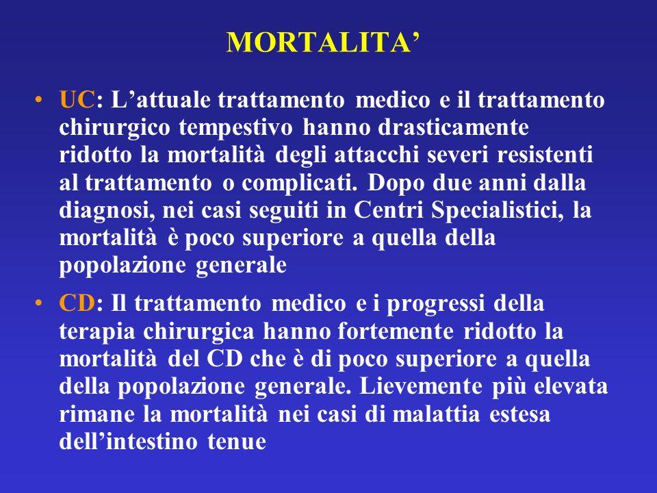 MORTALITA UC: Lattuale trattamento medico e il trattamento chirurgico tempestivo hanno drasticamente ridotto la mortalità degli attacchi severi resist