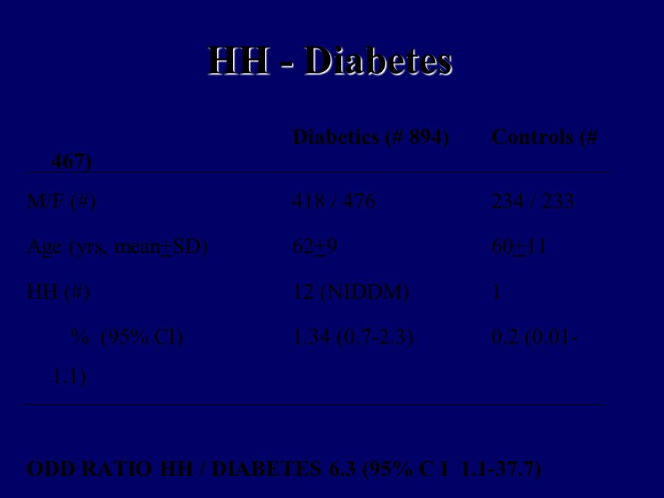 HH - Diabetes Diabetics (# 894)Controls (# 467) M/F (#)418 / 476234 / 233 Age (yrs, mean+SD)62+960+11 HH (#)12 (NIDDM)1 % (95% CI)1.34 (0.7-2.3)0.2 (0