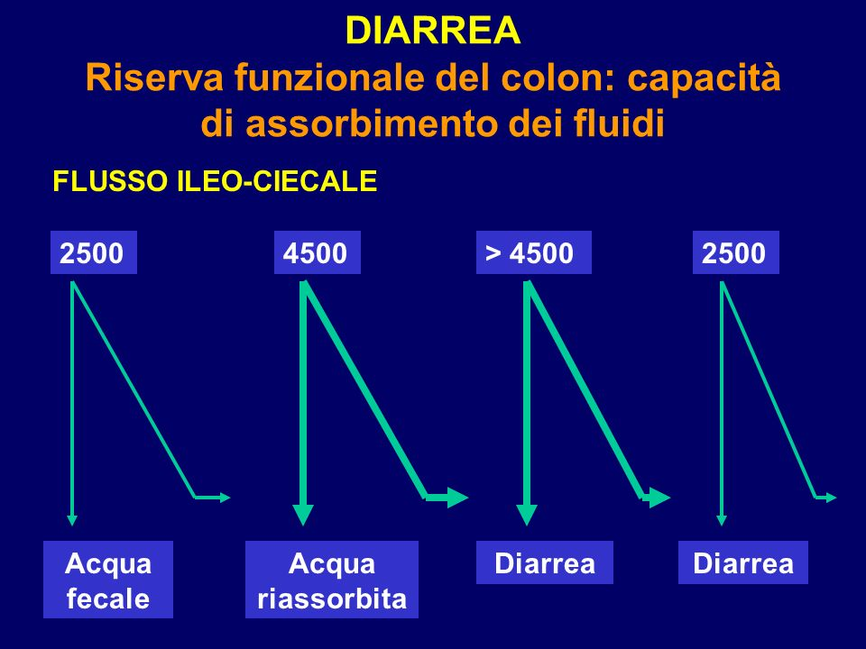 DIARREA Riserva funzionale del colon: capacità di assorbimento dei fluidi FLUSSO ILEO-CIECALE 25004500> 45002500 Acqua fecale Acqua riassorbita Diarrea