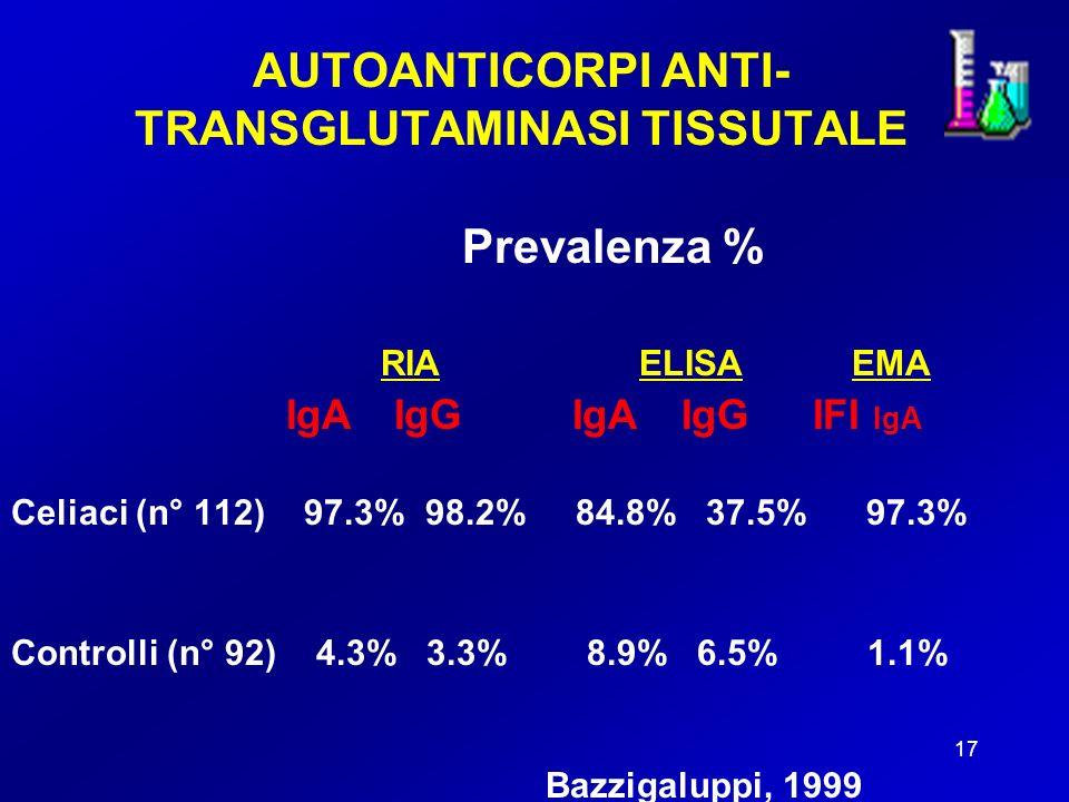 17 AUTOANTICORPI ANTI- TRANSGLUTAMINASI TISSUTALE Prevalenza % RIA ELISA EMA IgA IgG IgA IgG IFI IgA Celiaci (n° 112) 97.3% 98.2% 84.8% 37.5% 97.3% Controlli (n° 92) 4.3% 3.3% 8.9% 6.5% 1.1% Bazzigaluppi, 1999
