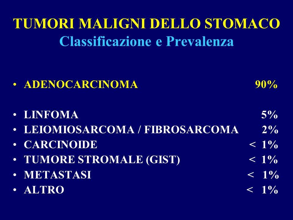 TUMORI MALIGNI DELLO STOMACO Classificazione e Prevalenza ADENOCARCINOMA 90% LINFOMA 5% LEIOMIOSARCOMA / FIBROSARCOMA 2% CARCINOIDE < 1% TUMORE STROMA