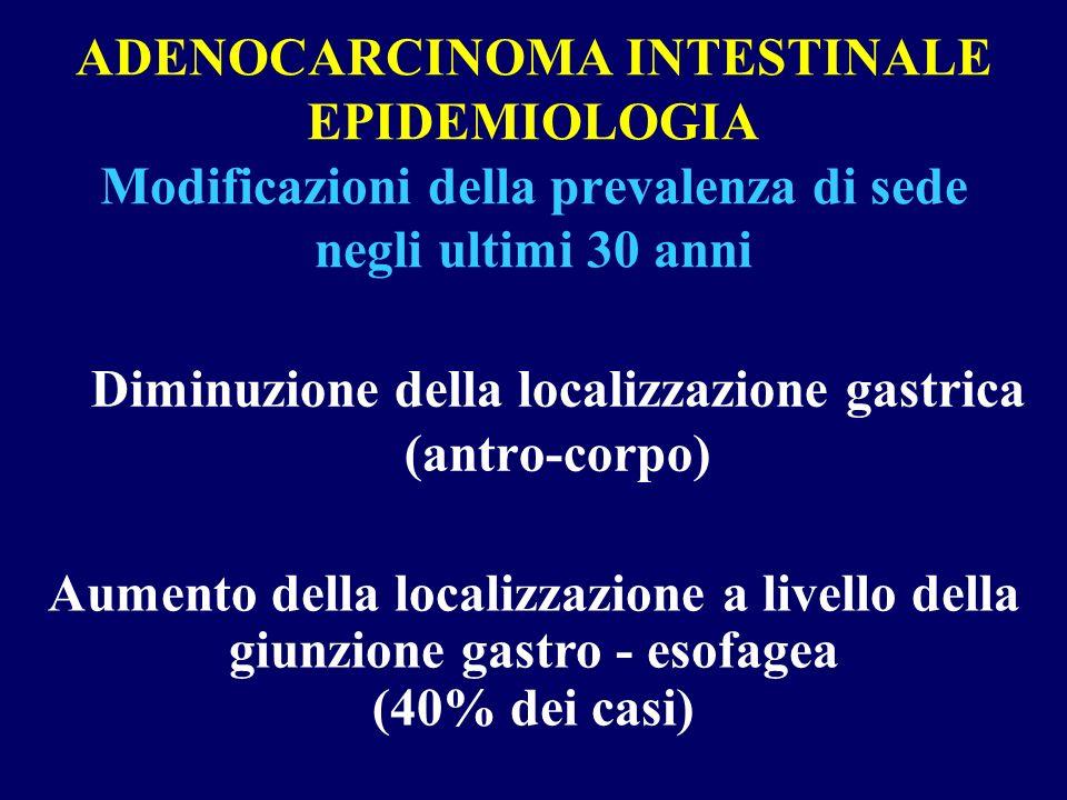 ADENOCARCINOMA INTESTINALE EPIDEMIOLOGIA Modificazioni della prevalenza di sede negli ultimi 30 anni Diminuzione della localizzazione gastrica (antro-