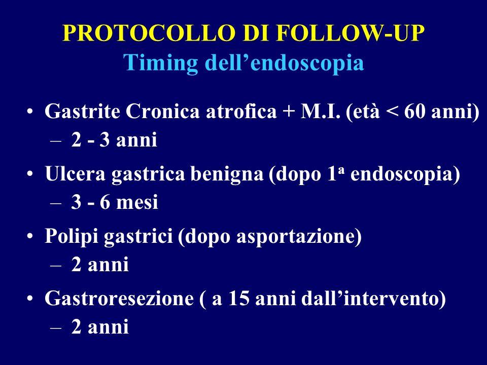PROTOCOLLO DI FOLLOW-UP Timing dellendoscopia Gastrite Cronica atrofica + M.I. (età < 60 anni) – 2 - 3 anni Ulcera gastrica benigna (dopo 1 a endoscop