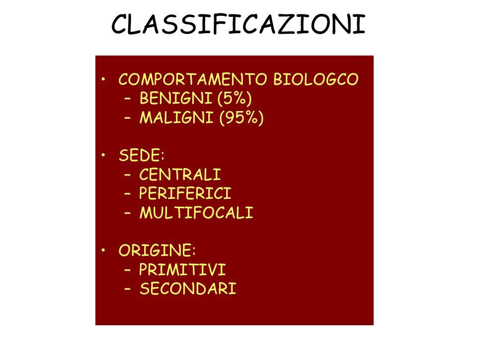 COMPORTAMENTO BIOLOGCO –BENIGNI (5%) –MALIGNI (95%) SEDE: –CENTRALI –PERIFERICI –MULTIFOCALI ORIGINE: –PRIMITIVI –SECONDARI