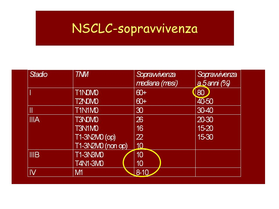 NSCLC-sopravvivenza
