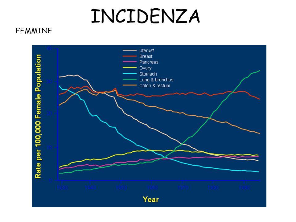 SCLC-sopravvivenza -sopravvivenza mediana:ED 6-10 mesi LD18-24 mesi -sopravvivenza a 2 anni:LD con fattori prognostici positivi 40% ED con fattori prognostici negativi 2%
