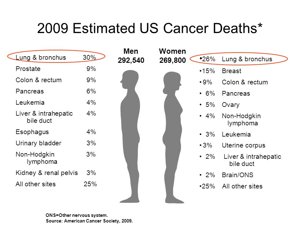 2009 Estimated US Cancer Deaths* ONS=Other nervous system. Source: American Cancer Society, 2009. Men 292,540 Women 269,800 26%Lung & bronchus 15%Brea