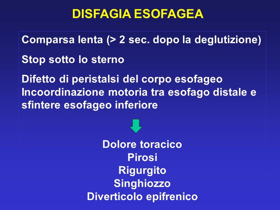DISFAGIA ESOFAGEA Comparsa lenta (> 2 sec. dopo la deglutizione) Stop sotto lo sterno Difetto di peristalsi del corpo esofageo Incoordinazione motoria