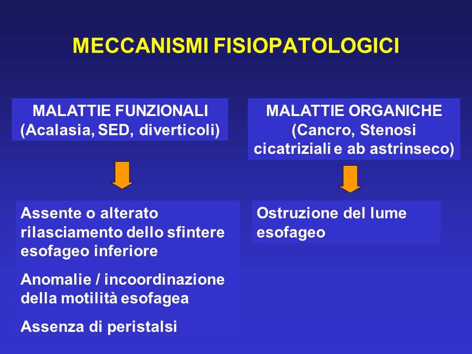 MECCANISMI FISIOPATOLOGICI MALATTIE FUNZIONALI (Acalasia, SED, diverticoli) MALATTIE ORGANICHE (Cancro, Stenosi cicatriziali e ab astrinseco) Assente