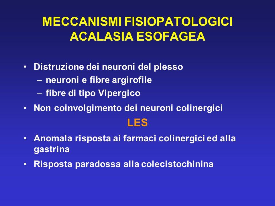 MECCANISMI FISIOPATOLOGICI ACALASIA ESOFAGEA Distruzione dei neuroni del plesso –neuroni e fibre argirofile –fibre di tipo Vipergico Non coinvolgiment