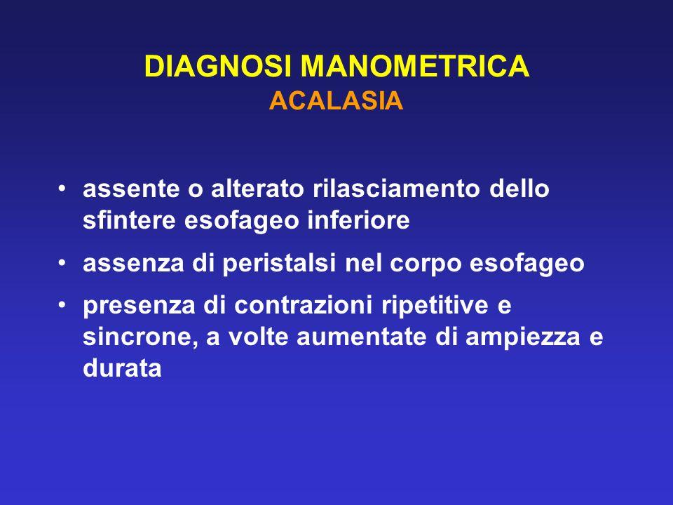 DIAGNOSI MANOMETRICA ACALASIA assente o alterato rilasciamento dello sfintere esofageo inferiore assenza di peristalsi nel corpo esofageo presenza di