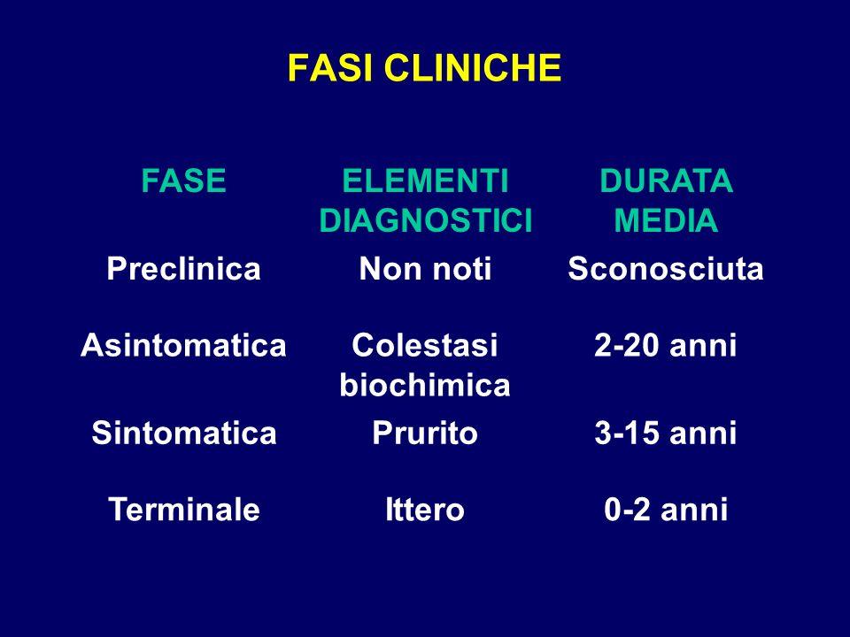 FASI CLINICHE FASEELEMENTI DIAGNOSTICI DURATA MEDIA PreclinicaNon notiSconosciuta AsintomaticaColestasi biochimica 2-20 anni SintomaticaPrurito3-15 an