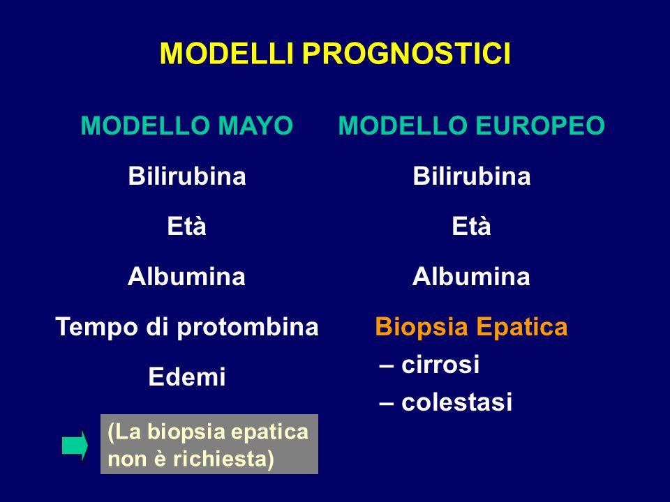 MODELLI PROGNOSTICI MODELLO MAYOMODELLO EUROPEO Bilirubina Età Albumina Tempo di protombinaBiopsia Epatica – cirrosi – colestasi Edemi (La biopsia epa