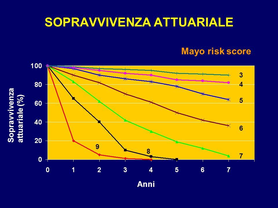 SOPRAVVIVENZA ATTUARIALE Mayo risk score Anni Sopravvivenza attuariale (%) 3 4 5 6 7 8 9