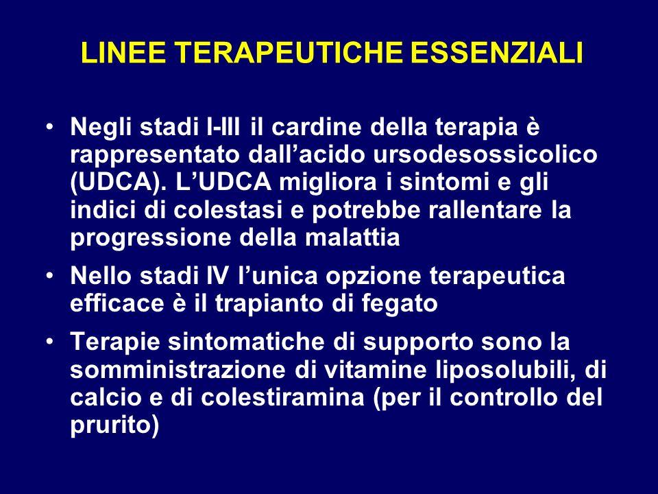 LINEE TERAPEUTICHE ESSENZIALI Negli stadi I-III il cardine della terapia è rappresentato dallacido ursodesossicolico (UDCA). LUDCA migliora i sintomi