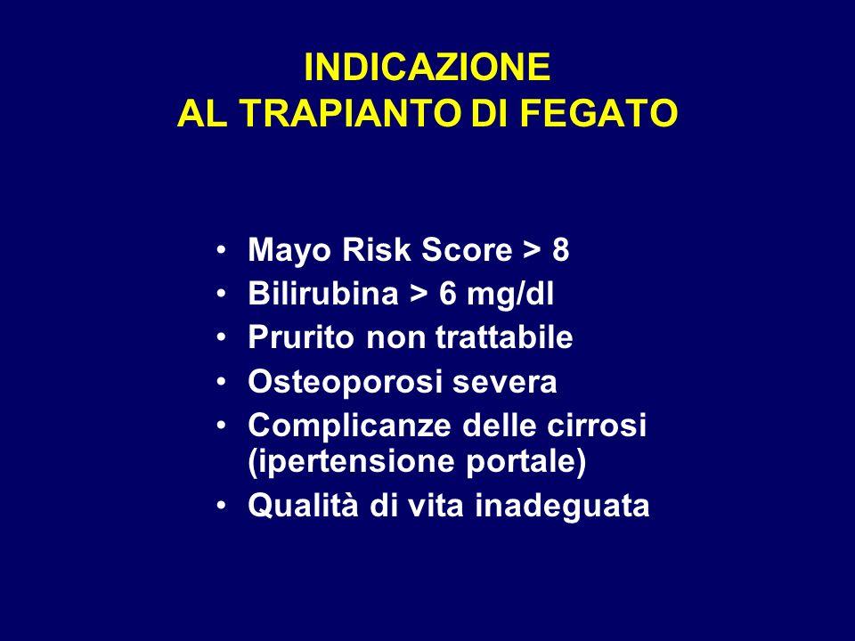 INDICAZIONE AL TRAPIANTO DI FEGATO Mayo Risk Score > 8 Bilirubina > 6 mg/dl Prurito non trattabile Osteoporosi severa Complicanze delle cirrosi (ipert