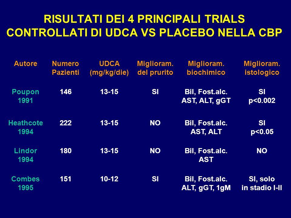 RISULTATI DEI 4 PRINCIPALI TRIALS CONTROLLATI DI UDCA VS PLACEBO NELLA CBP AutoreNumero Pazienti UDCA (mg/kg/die) Miglioram. del prurito Miglioram. bi