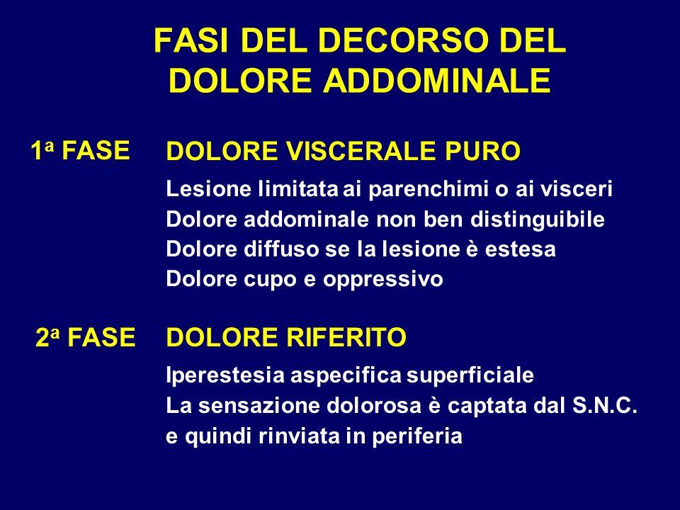 FASI DEL DECORSO DEL DOLORE ADDOMINALE 1 a FASE DOLORE VISCERALE PURO Lesione limitata ai parenchimi o ai visceri Dolore addominale non ben distinguib