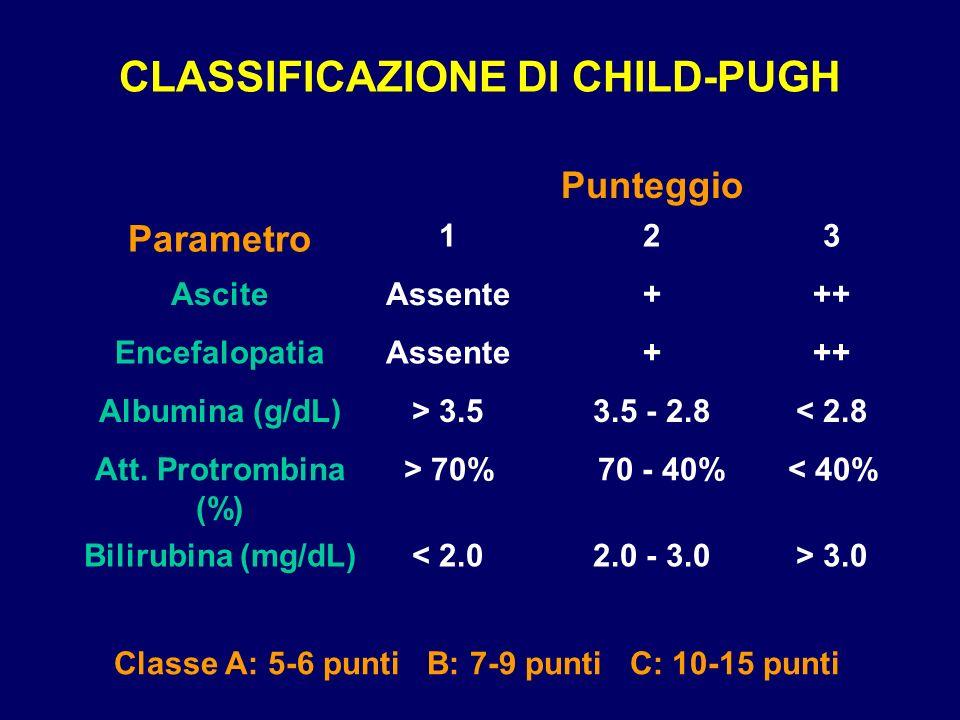 CLASSIFICAZIONE DI CHILD-PUGH > 3.02.0 - 3.0< 2.0Bilirubina (mg/dL) < 40% 70 - 40%> 70%Att. Protrombina (%) < 2.83.5 - 2.8> 3.5Albumina (g/dL) +++Asse