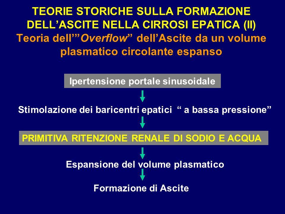 TEORIE STORICHE SULLA FORMAZIONE DELLASCITE NELLA CIRROSI EPATICA (II) Teoria dellOverflow dellAscite da un volume plasmatico circolante espanso Ipert