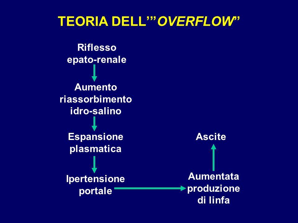TEORIA DELLOVERFLOW Riflesso epato-renale Aumento riassorbimento idro-salino Espansione plasmatica Ipertensione portale Aumentata produzione di linfa