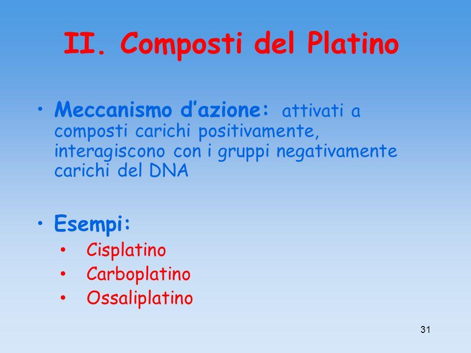 II. Composti del Platino Meccanismo dazione: attivati a composti carichi positivamente, interagiscono con i gruppi negativamente carichi del DNA Esemp