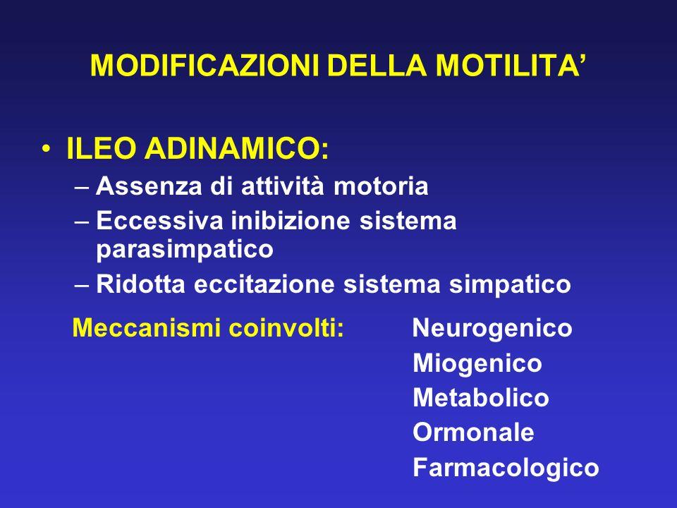 MODIFICAZIONI DELLA MOTILITA ILEO ADINAMICO: –Assenza di attività motoria –Eccessiva inibizione sistema parasimpatico –Ridotta eccitazione sistema sim