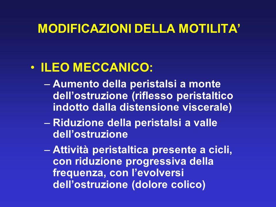 MODIFICAZIONI DELLA MOTILITA ILEO MECCANICO: –Aumento della peristalsi a monte dellostruzione (riflesso peristaltico indotto dalla distensione viscera
