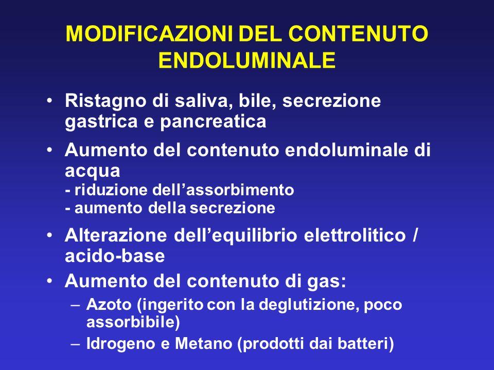 MODIFICAZIONI DEL CONTENUTO ENDOLUMINALE Ristagno di saliva, bile, secrezione gastrica e pancreatica Aumento del contenuto endoluminale di acqua - rid