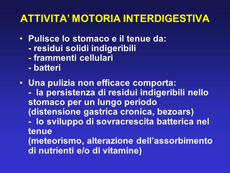 ILEO ADINAMICO Cause intra-addominali PERITONITE PROCESSI INFIAMMATORI ACUTI SEPSI DA GRAM NEGATIVI OSTRUZIONE MECCANICA NON RISOLTA EMORRAGIA RETROPERITONEALE