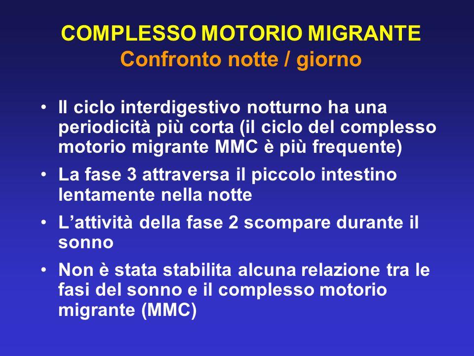 COMPLESSO MOTORIO MIGRANTE Confronto notte / giorno Il ciclo interdigestivo notturno ha una periodicità più corta (il ciclo del complesso motorio migr