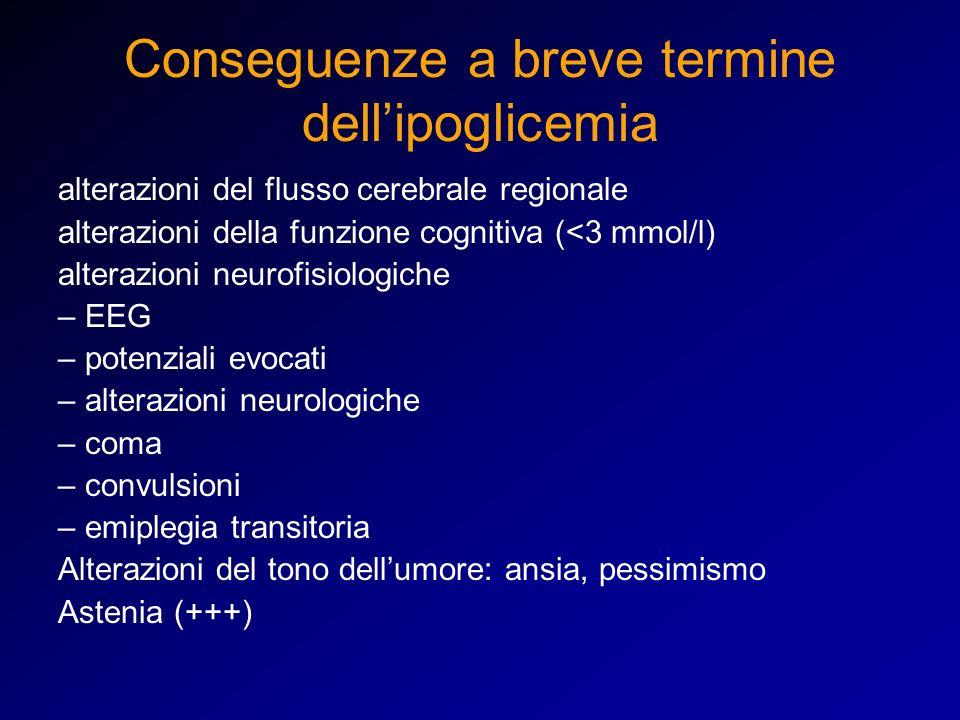 Conseguenze a breve termine dellipoglicemia alterazioni del flusso cerebrale regionale alterazioni della funzione cognitiva (<3 mmol/l) alterazioni neurofisiologiche – EEG – potenziali evocati – alterazioni neurologiche – coma – convulsioni – emiplegia transitoria Alterazioni del tono dellumore: ansia, pessimismo Astenia (+++)