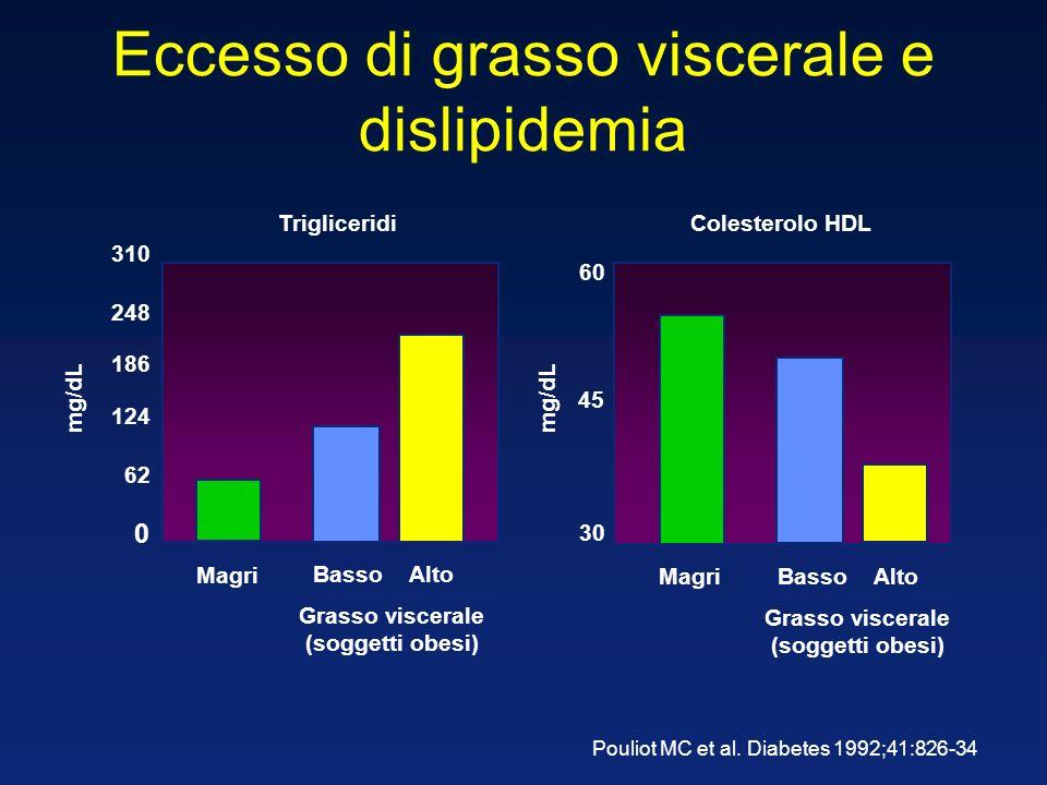Eccesso di grasso viscerale e dislipidemia Pouliot MC et al.