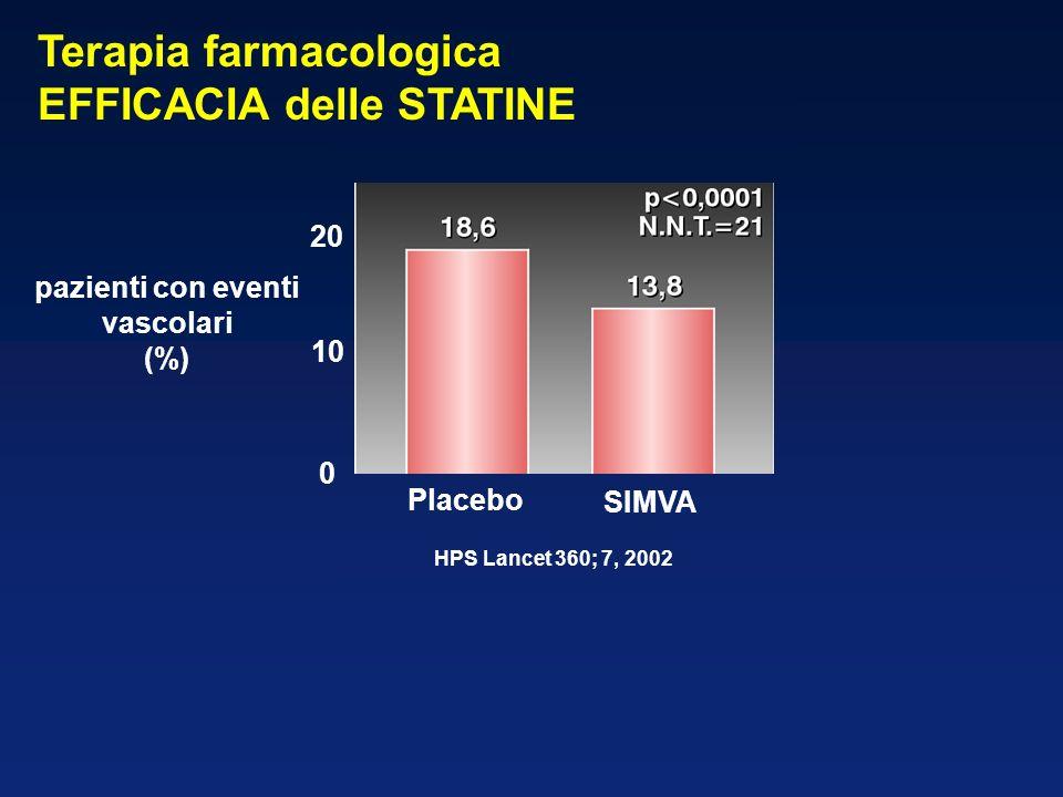 pazienti con eventi vascolari (%) 0 20 10 Placebo SIMVA HPS Lancet 360; 7, 2002 Terapia farmacologica EFFICACIA delle STATINE
