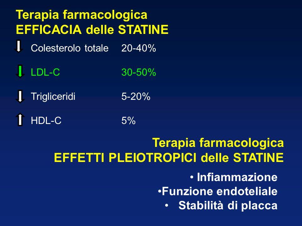 Terapia farmacologica EFFICACIA delle STATINE Colesterolo totale20-40% LDL-C30-50% Trigliceridi5-20% HDL-C5% Terapia farmacologica EFFETTI PLEIOTROPICI delle STATINE Infiammazione Funzione endoteliale Stabilità di placca