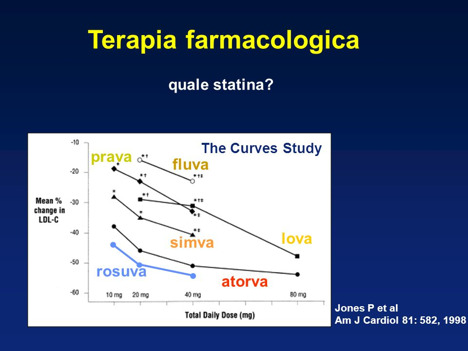 Terapia farmacologica quale statina? The Curves Study atorva simva lova prava fluva Jones P et al Am J Cardiol 81: 582, 1998 rosuva