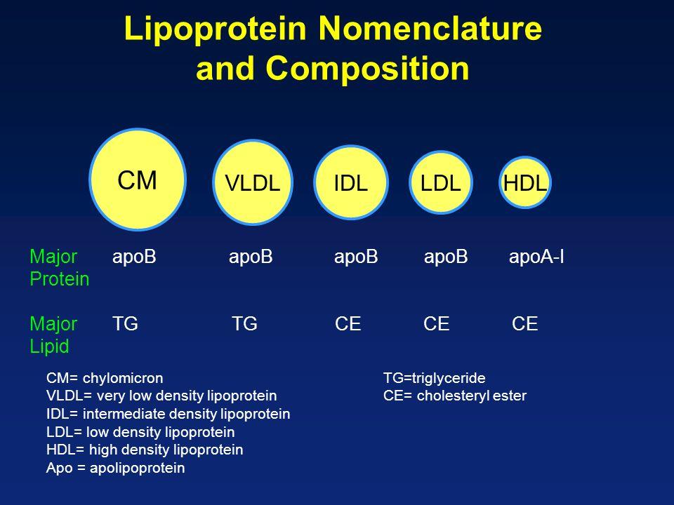 Leccesso di grasso viscerale promuove un fenotipo aterogeno Elevati trigliceridi, basso C-HDL e elevate particelle piccole e dense di C-LDL C-LDL normale LDL d ense TG C-HDL TG C-HDL Magri grasso viscerale Rischio CHD Despres JP.