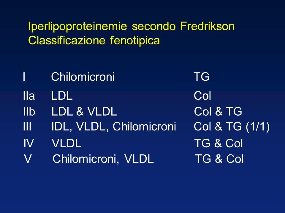 Iperlipoproteinemie secondo Fredrikson Classificazione fenotipica VChilomicroni, VLDLTG & Col IVVLDLTG & Col IIIIDL, VLDL, ChilomicroniCol & TG (1/1) IIbLDL & VLDLCol & TG IIaLDLCol IChilomicroniTG