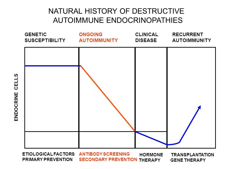 NATURAL HISTORY OF DESTRUCTIVE AUTOIMMUNE ENDOCRINOPATHIES GENETIC SUSCEPTIBILITY ONGOING AUTOIMMUNITY CLINICAL DISEASE RECURRENT AUTOIMMUNITY 100% 10