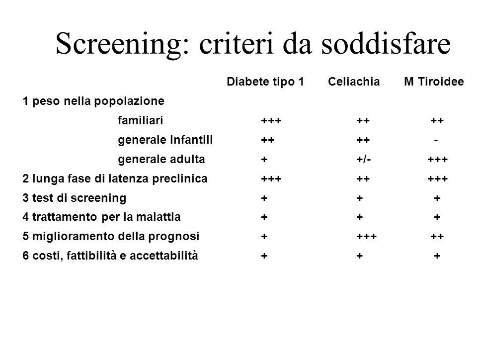 Screening: criteri da soddisfare Diabete tipo 1 CeliachiaM Tiroidee 1 peso nella popolazione familiari +++++ ++ generale infantili++++ - generale adul