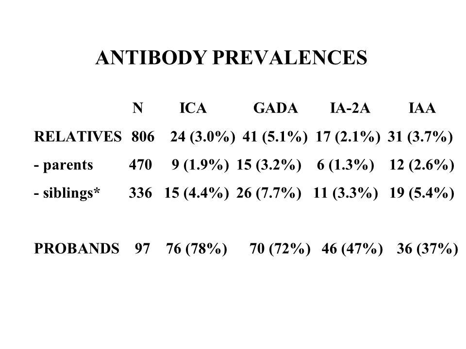 ANTIBODY PREVALENCES N ICA GADA IA-2A IAA RELATIVES 806 24 (3.0%) 41 (5.1%) 17 (2.1%) 31 (3.7%) - parents 470 9 (1.9%) 15 (3.2%) 6 (1.3%) 12 (2.6%) -