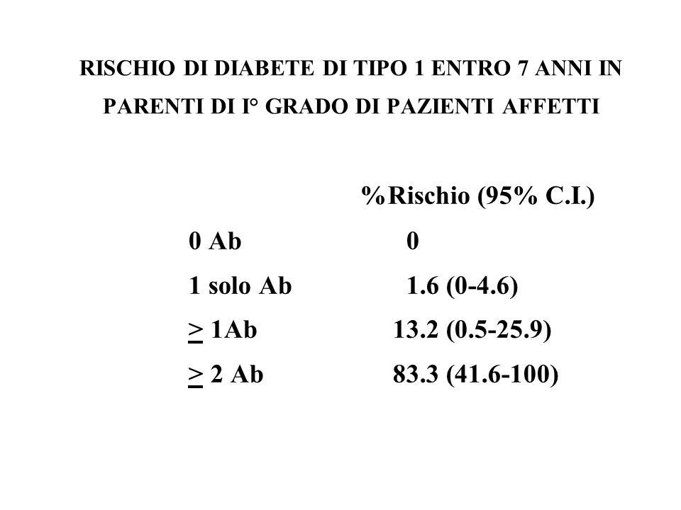 RISCHIO DI DIABETE DI TIPO 1 ENTRO 7 ANNI IN PARENTI DI I° GRADO DI PAZIENTI AFFETTI %Rischio (95% C.I.) 0 Ab 0 1 solo Ab 1.6 (0-4.6) > 1Ab13.2 (0.5-2