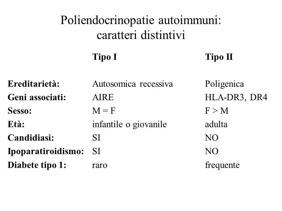 Poliendocrinopatie autoimmuni: caratteri distintivi Tipo ITipo II Ereditarietà:Autosomica recessivaPoligenica Geni associati: AIREHLA-DR3, DR4 Sesso: