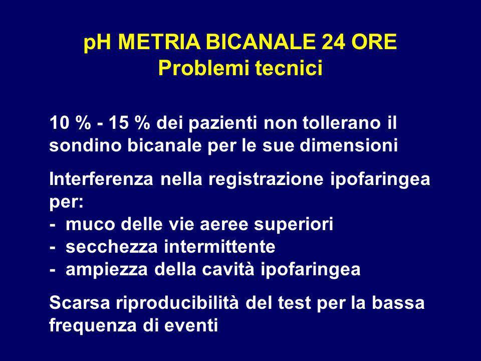 pH METRIA BICANALE 24 ORE Problemi tecnici 10 % - 15 % dei pazienti non tollerano il sondino bicanale per le sue dimensioni Interferenza nella registr
