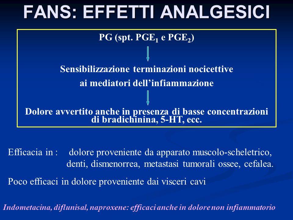 FANS: EFFETTI ANALGESICI PG (spt. PGE 1 e PGE 2 ) Sensibilizzazione terminazioni nocicettive ai mediatori dellinfiammazione Dolore avvertito anche in