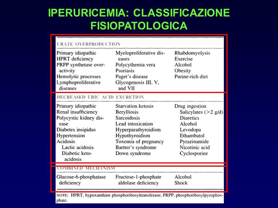 AUMENTATA PRODUZIONE DIETA: contiene una significativa quantità di purine (fegato, timo, pancreas, rene, aciughe) che compaiono in larga parte nelle urine come acido urico.